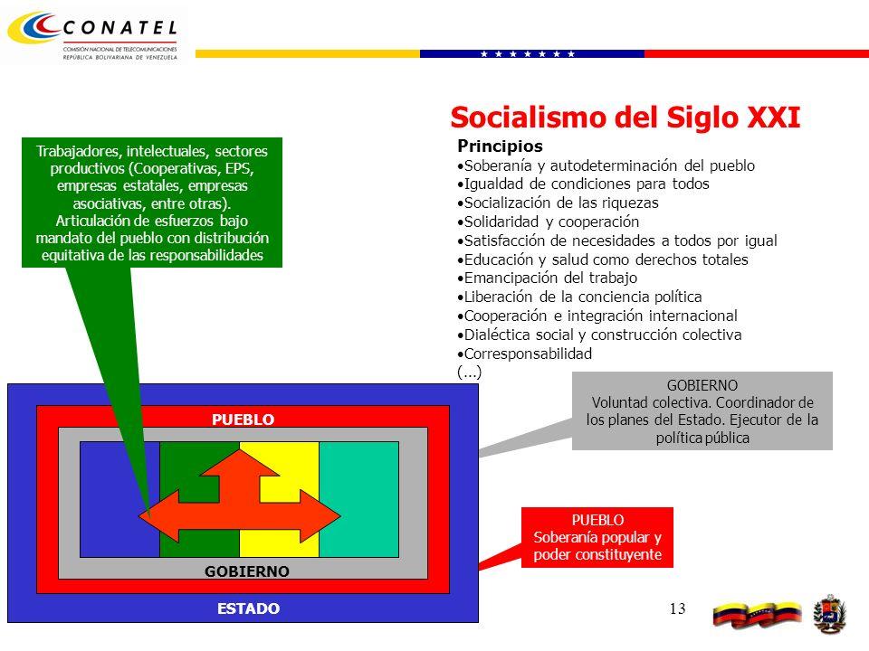 13 Socialismo del Siglo XXI Principios Soberanía y autodeterminación del pueblo Igualdad de condiciones para todos Socialización de las riquezas Solid