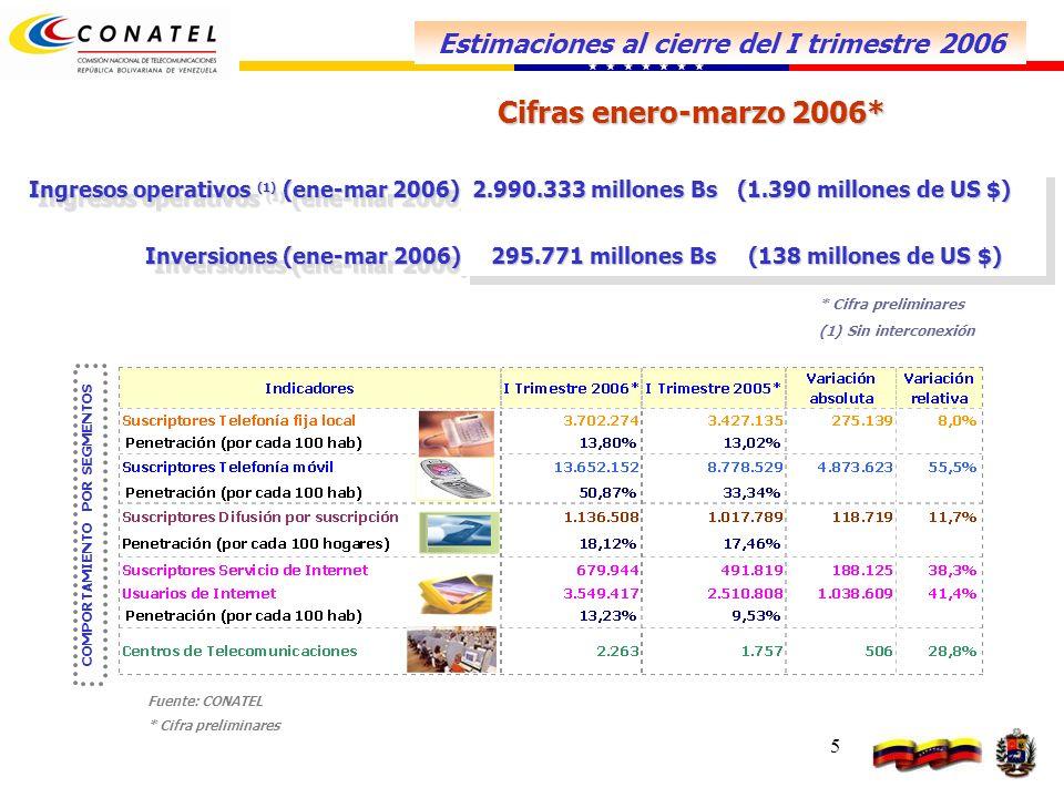 5 Fuente: CONATEL * Cifra preliminares Ingresos operativos (1) (ene-mar 2006) Inversiones (ene-mar 2006) Inversiones (ene-mar 2006) Ingresos operativos (1) (ene-mar 2006) Inversiones (ene-mar 2006) Inversiones (ene-mar 2006) 2.990.333 millones Bs (1.390 millones de US $) 295.771 millones Bs (138 millones de US $) 295.771 millones Bs (138 millones de US $) 2.990.333 millones Bs (1.390 millones de US $) 295.771 millones Bs (138 millones de US $) 295.771 millones Bs (138 millones de US $) * Cifra preliminares (1) (1) Sin interconexión Cifras enero-marzo 2006* COMPORTAMIENTO POR SEGMENTOS Estimaciones al cierre del I trimestre 2006