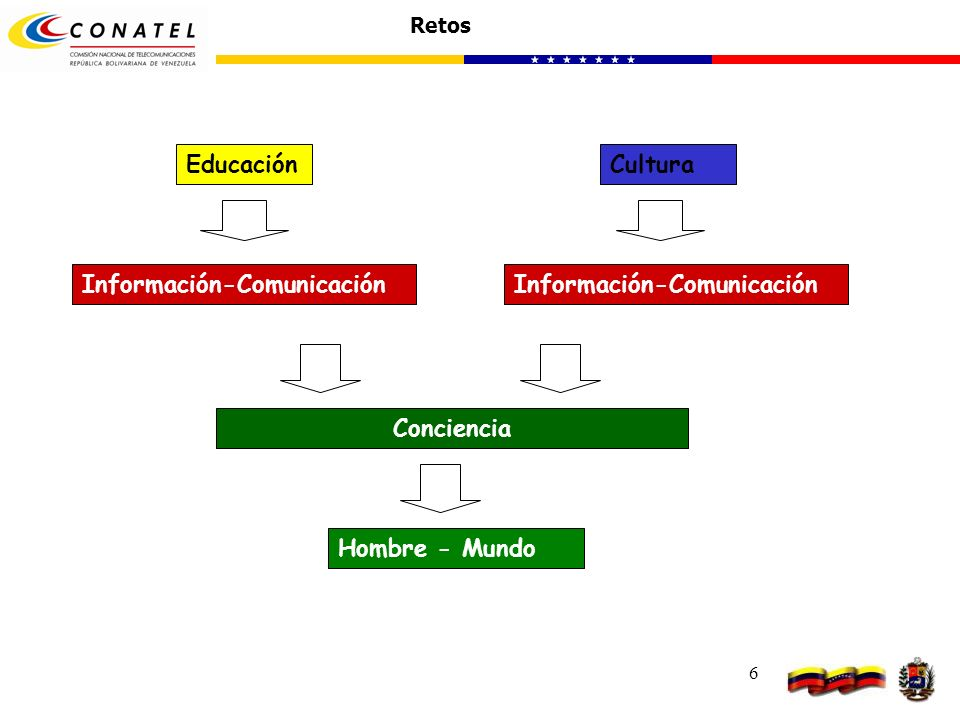 6 Educación Retos Cultura Conciencia Información-Comunicación Hombre - Mundo
