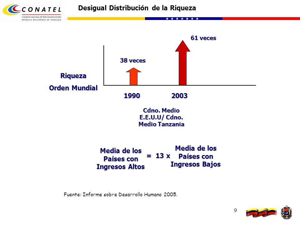 9 Desigual Distribución de la Riqueza Cdno. Medio E.E.U.U/ Cdno. Medio Tanzania 38 veces 1990 Riqueza Orden Mundial 61 veces 2003 Media de los Países