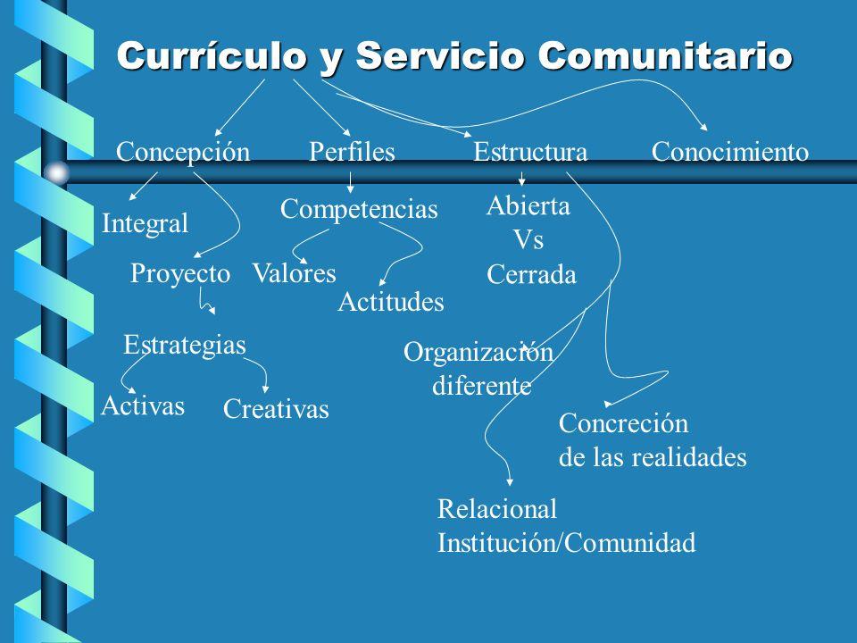 Currículo y Servicio Comunitario ConcepciónPerfilesConocimiento Competencias Valores Actitudes Estructura Abierta Vs Cerrada Integral Proyecto Organiz