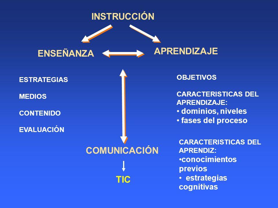 INSTRUCCIÓN ENSEÑANZA APRENDIZAJE COMUNICACIÓN ESTRATEGIAS MEDIOS CONTENIDO EVALUACIÓN OBJETIVOS CARACTERISTICAS DEL APRENDIZAJE: dominios, niveles fa