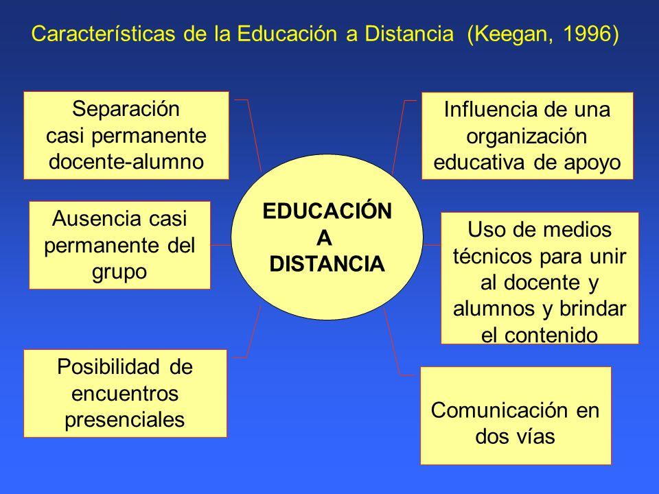 Características de la Educación a Distancia (Keegan, 1996) Separación casi permanente docente-alumno Posibilidad de encuentros presenciales Ausencia c