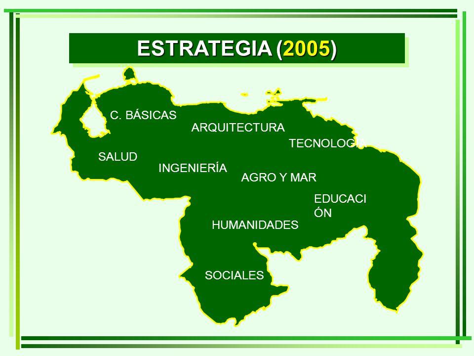 ESTRATEGIA (2005) ARQUITECTURA SALUD AGRO Y MAR EDUCACI ÓN TECNOLOGÍA C. BÁSICAS HUMANIDADES SOCIALES INGENIERÍA