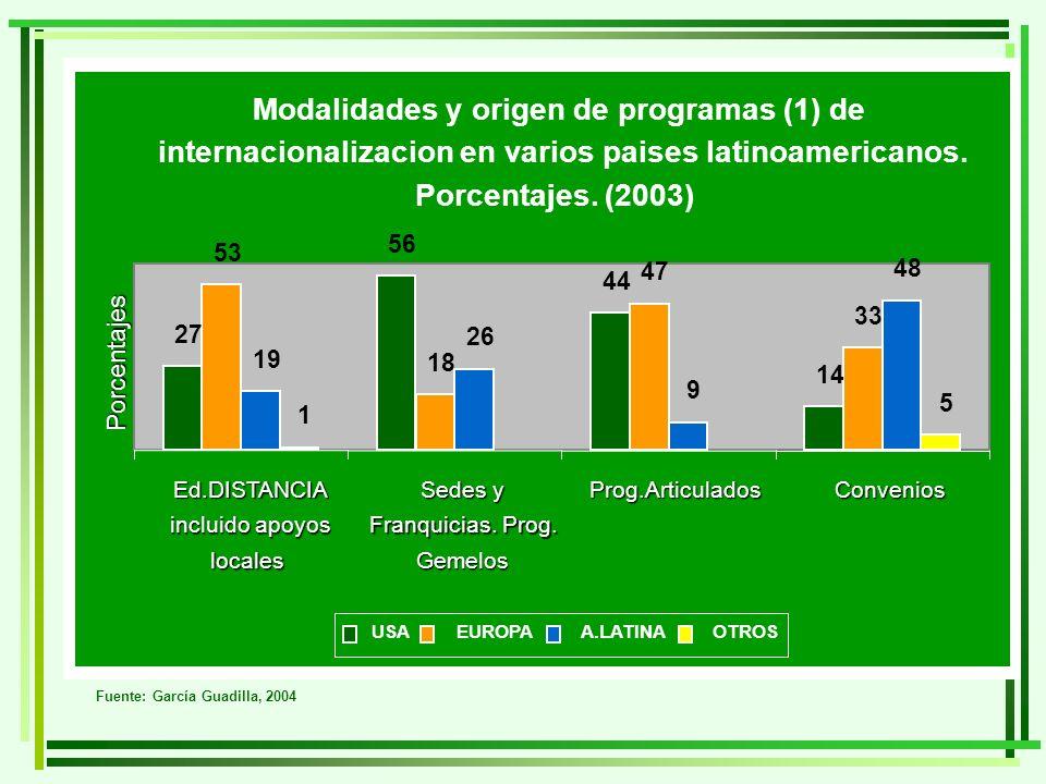 Fuente: García Guadilla, 2004 Modalidades y origen de programas (1) de internacionalizacion en varios paises latinoamericanos. Porcentajes. (2003) 27