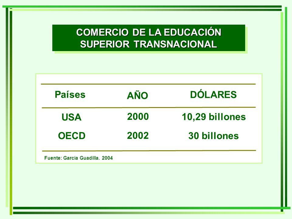 Países USA OECD AÑO DÓLARES 2000 10,29 billones 2002 30 billones Fuente: García Guadilla. 2004 COMERCIO DE LA EDUCACIÓN SUPERIOR TRANSNACIONAL