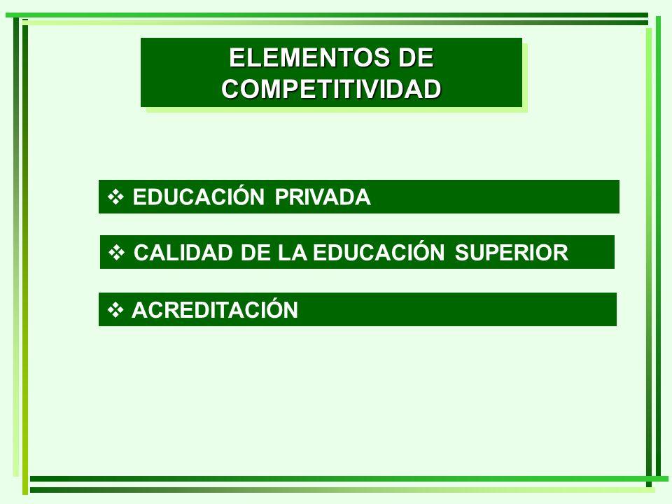 ELEMENTOS DE COMPETITIVIDAD EDUCACIÓN PRIVADA CALIDAD DE LA EDUCACIÓN SUPERIOR ACREDITACIÓN