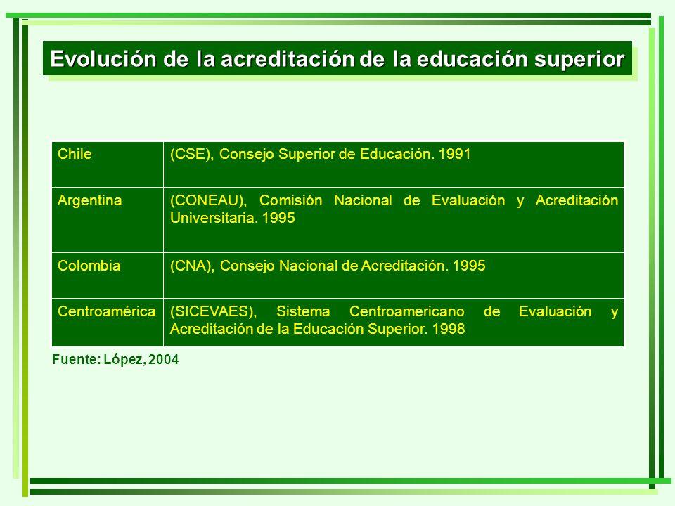 (SICEVAES), Sistema Centroamericano de Evaluación y Acreditación de la Educación Superior. 1998 Centroamérica (CNA), Consejo Nacional de Acreditación.