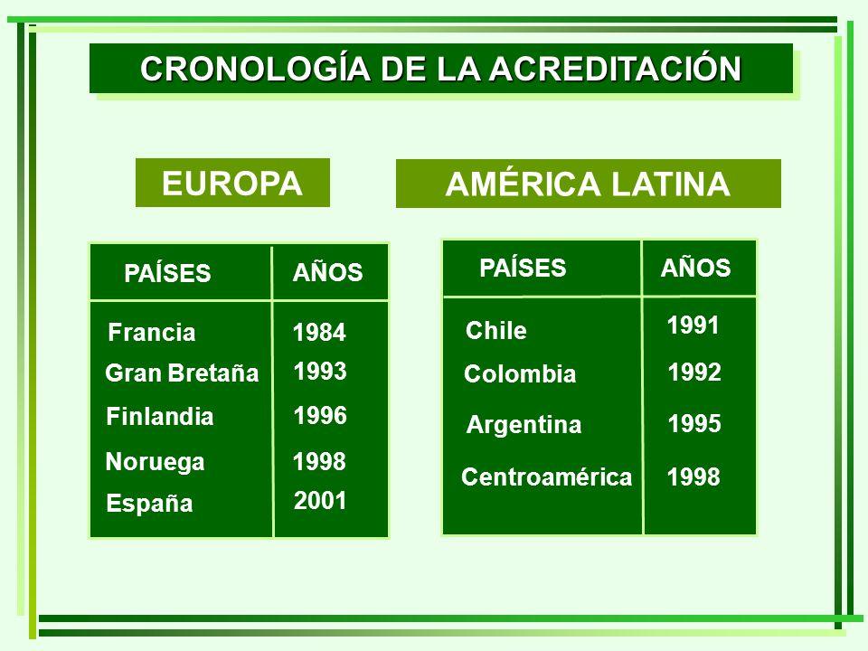 EUROPA PAÍSES AÑOS Francia1984 Gran Bretaña 1993 Finlandia 1996 Noruega1998 España 2001 PAÍSES AÑOS Chile 1991 Colombia 1992 Argentina 1995 Centroamérica1998 AMÉRICA LATINA CRONOLOGÍA DE LA ACREDITACIÓN