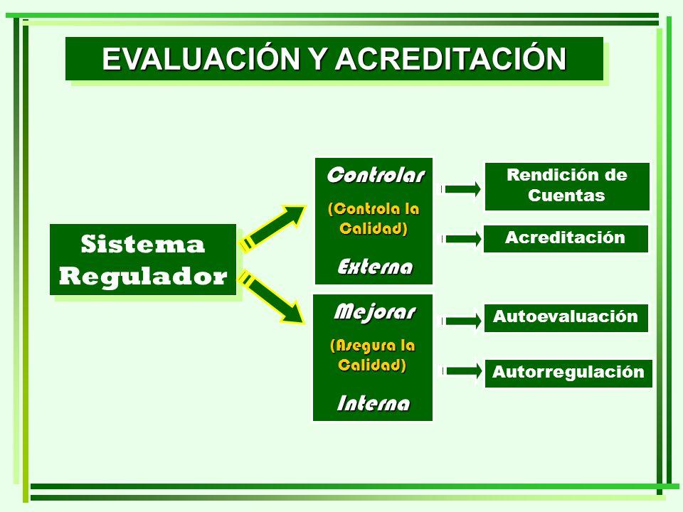 EVALUACIÓN Y ACREDITACIÓN Sistema Regulador Controlar (Controla la Calidad) Externa Mejorar (Asegura la Calidad) Interna Rendición de Cuentas Acredita