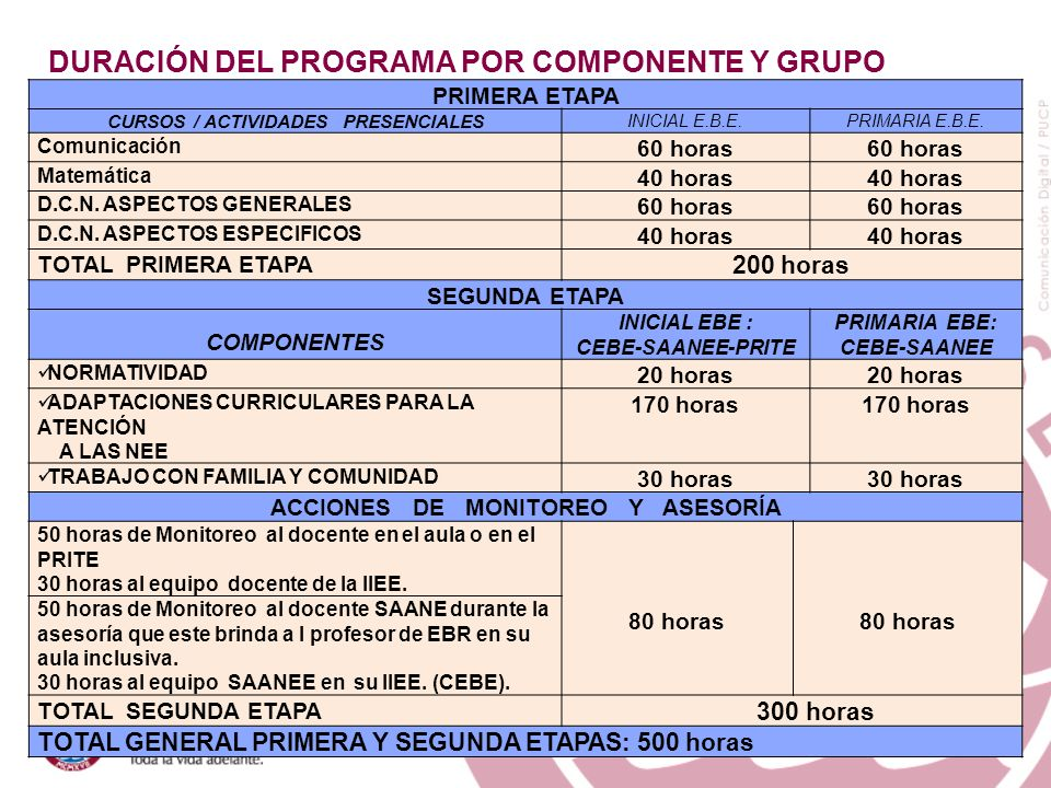 PRIMERA ETAPA CURSOS / ACTIVIDADES PRESENCIALES INICIAL E.B.E.PRIMARIA E.B.E. Comunicación 60 horas Matemática 40 horas D.C.N. ASPECTOS GENERALES 60 h