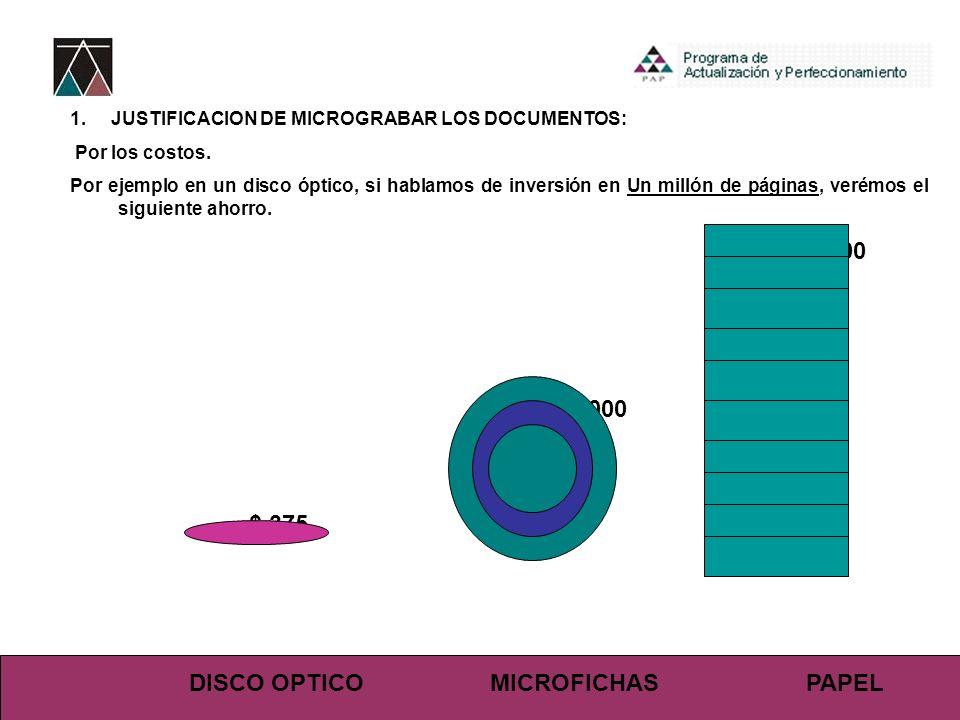 $ 15,000 $ 10,000 $ 375 DISCO OPTICO MICROFICHAS PAPEL 1. JUSTIFICACION DE MICROGRABAR LOS DOCUMENTOS: Por los costos. Por ejemplo en un disco óptico,