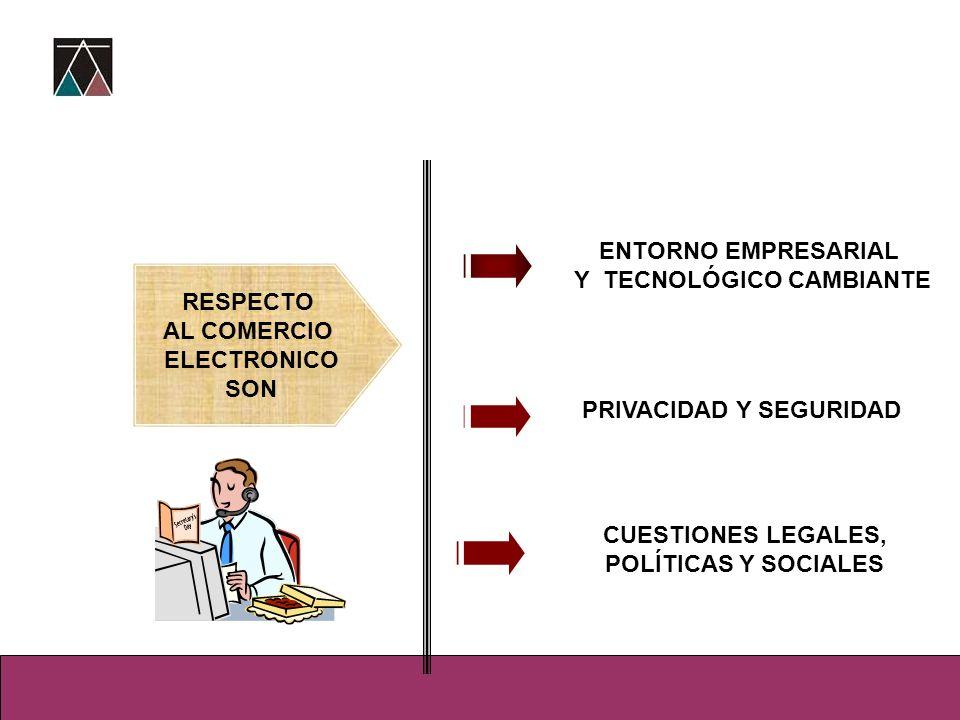 ENTORNO EMPRESARIAL Y TECNOLÓGICO CAMBIANTE PRIVACIDAD Y SEGURIDAD CUESTIONES LEGALES, POLÍTICAS Y SOCIALES RESPECTO AL COMERCIO ELECTRONICO SON RESPE