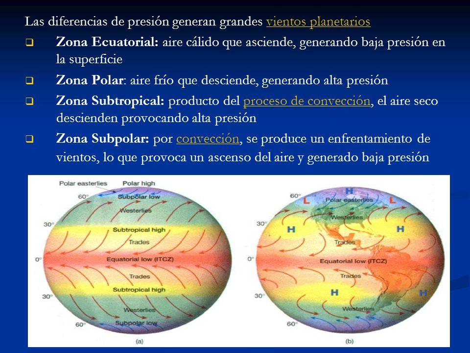 Las diferencias de presión generan grandes vientos planetariosvientos planetarios Zona Ecuatorial: aire cálido que asciende, generando baja presión en