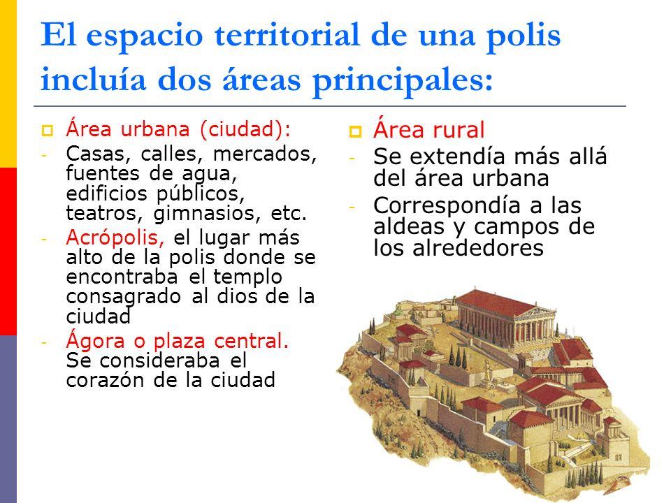 El espacio territorial de una polis incluía dos áreas principales: Área urbana (ciudad): - Casas, calles, mercados, fuentes de agua, edificios públicos, teatros, gimnasios, etc.
