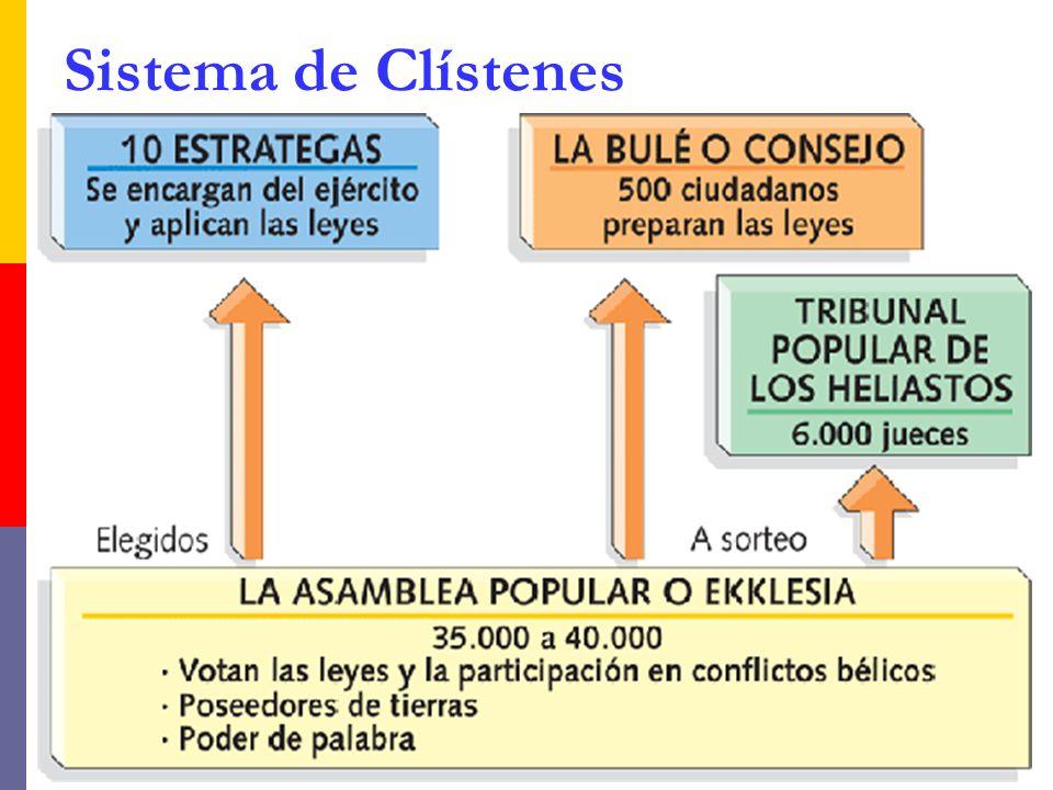 Sistema de Clístenes
