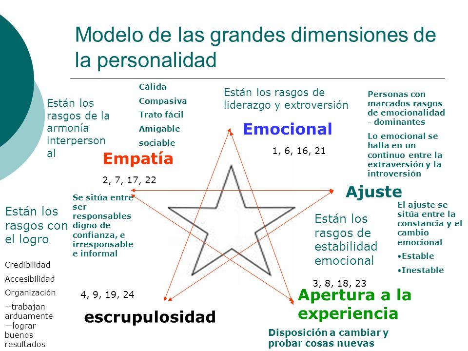 Modelo de las grandes dimensiones de la personalidad Emocional Ajuste Apertura a la experiencia escrupulosidad Empatía Están los rasgos de liderazgo y