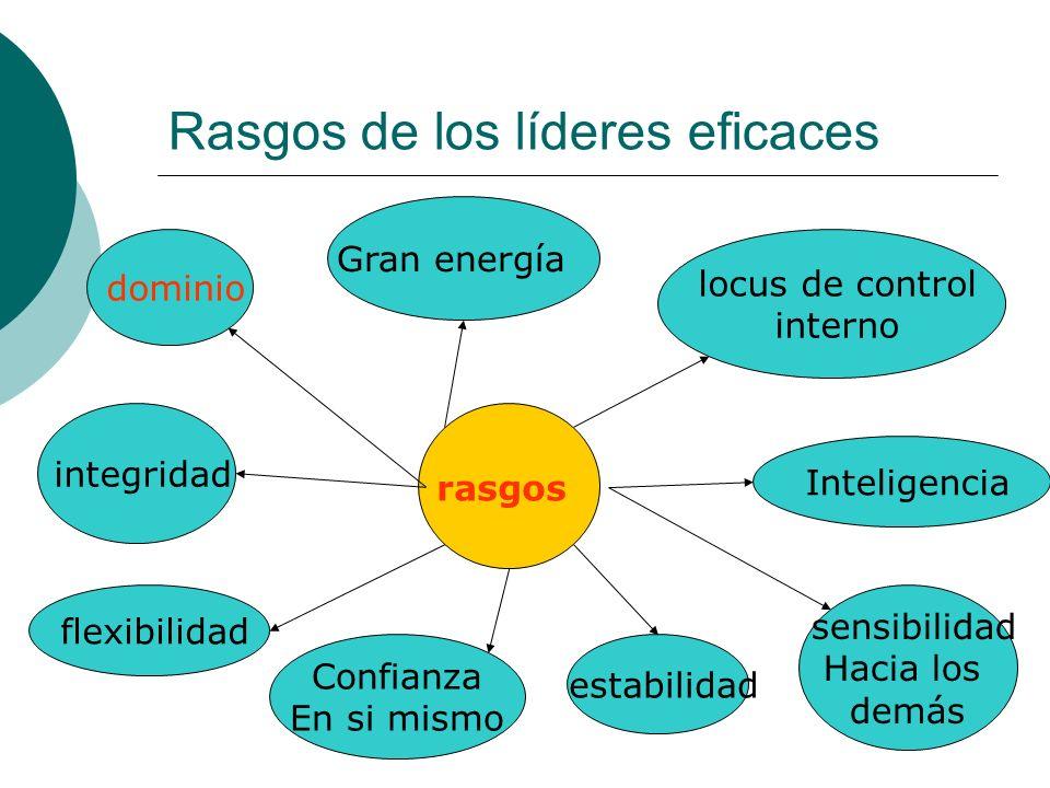 Rasgos de los líderes eficaces rasgos dominio Gran energía locus de control interno integridad flexibilidad Confianza En si mismo estabilidad Intelige