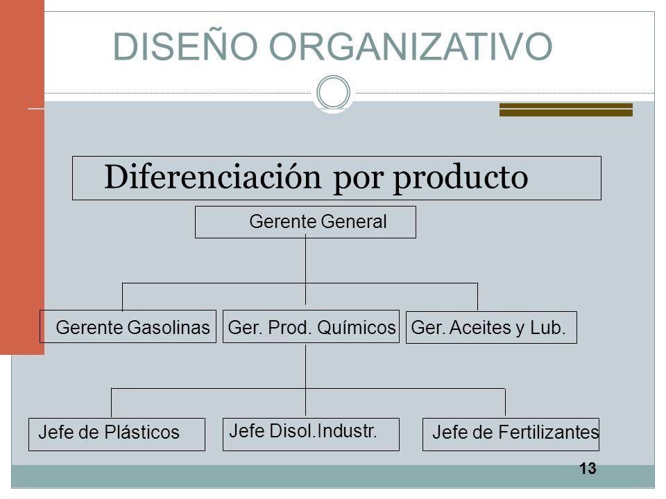 13 DISEÑO ORGANIZATIVO Diferenciación por producto Gerente General Gerente GasolinasGer. Prod. QuímicosGer. Aceites y Lub. Jefe de Plásticos Jefe Diso