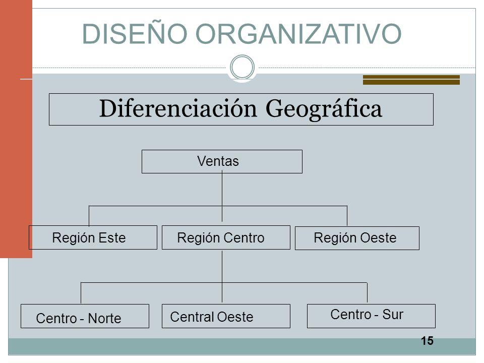 15 DISEÑO ORGANIZATIVO Diferenciación Geográfica Ventas Región EsteRegión Centro Región Oeste Centro - Norte Central Oeste Centro - Sur