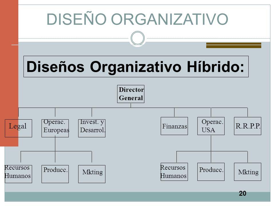 20 DISEÑO ORGANIZATIVO Diseños Organizativo Híbrido: Director General Legal Operac. Europeas Invest. y Desarrol. Recursos Humanos Producc. Mkting Prod