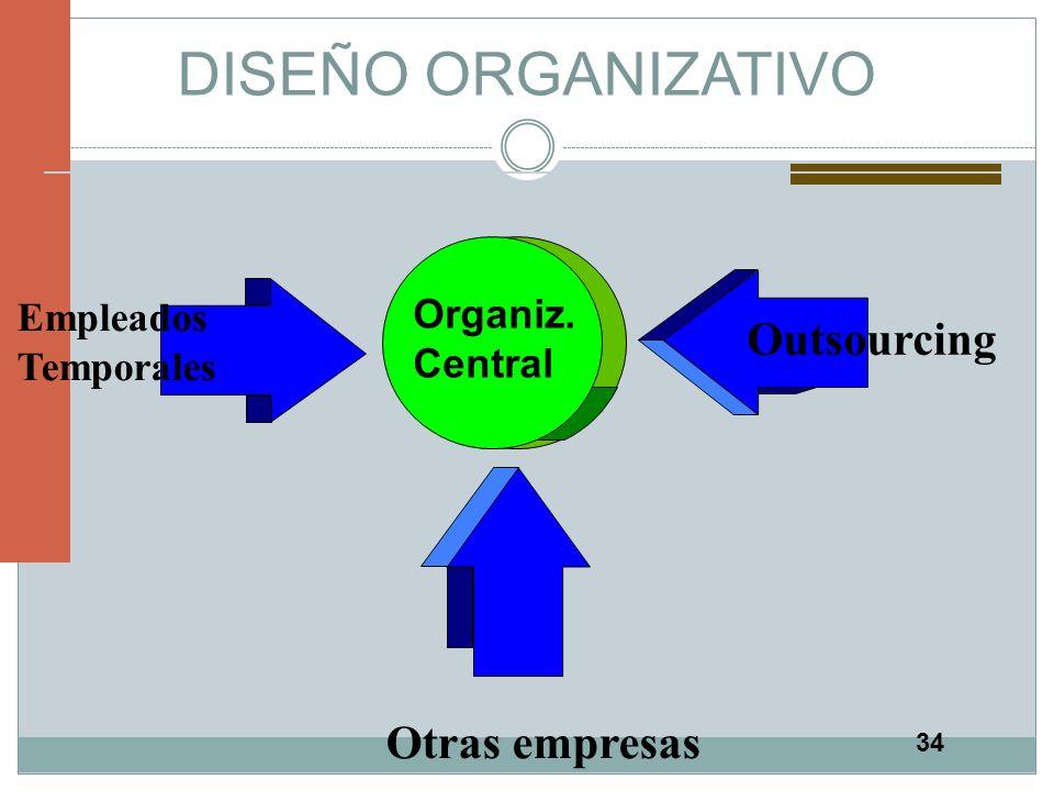34 DISEÑO ORGANIZATIVO Organiz. Central Otras empresas Empleados Temporales Outsourcing