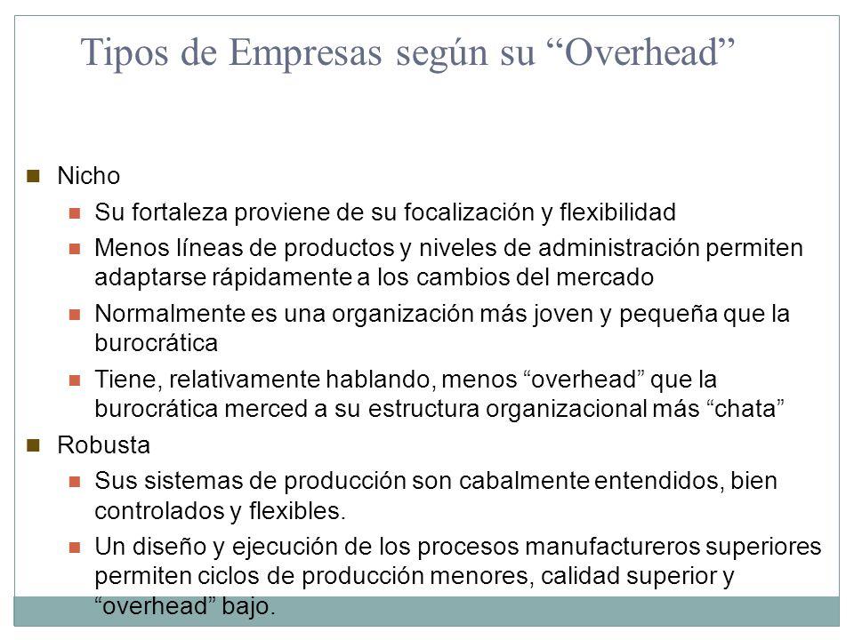 Tipos de Empresas según su Overhead Nicho Su fortaleza proviene de su focalización y flexibilidad Menos líneas de productos y niveles de administració