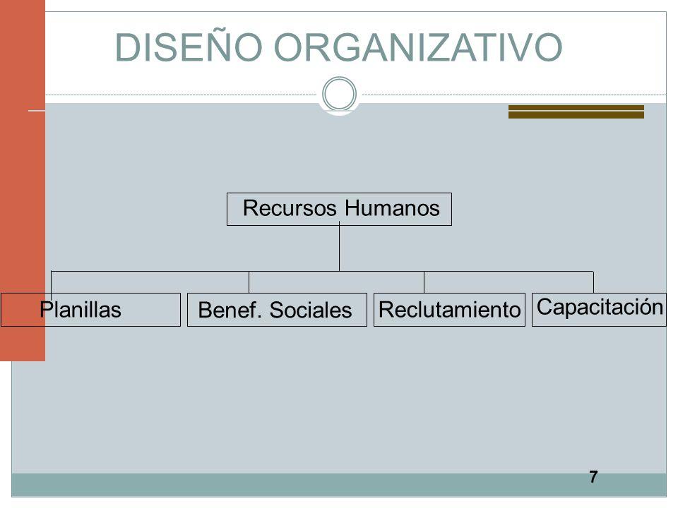 7 DISEÑO ORGANIZATIVO Recursos Humanos Planillas Benef. Sociales Reclutamiento Capacitación
