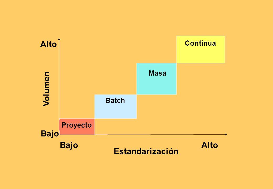 Por Proyecto: Producción por encargo bajo contrato. Un sólo gran proceso a la vez. Producción por lotes (batch): Varias operaciones a la vez, en cada