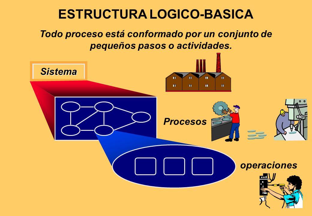 PROYECTOLOTE/BATCHMASACONTINUO PRODUCTOUnicoPor orden (OT)Para stockConsumibles CLIENTEIndividualPocosMercado masivo DEMANDANo frecuenteFluctuanteEsta