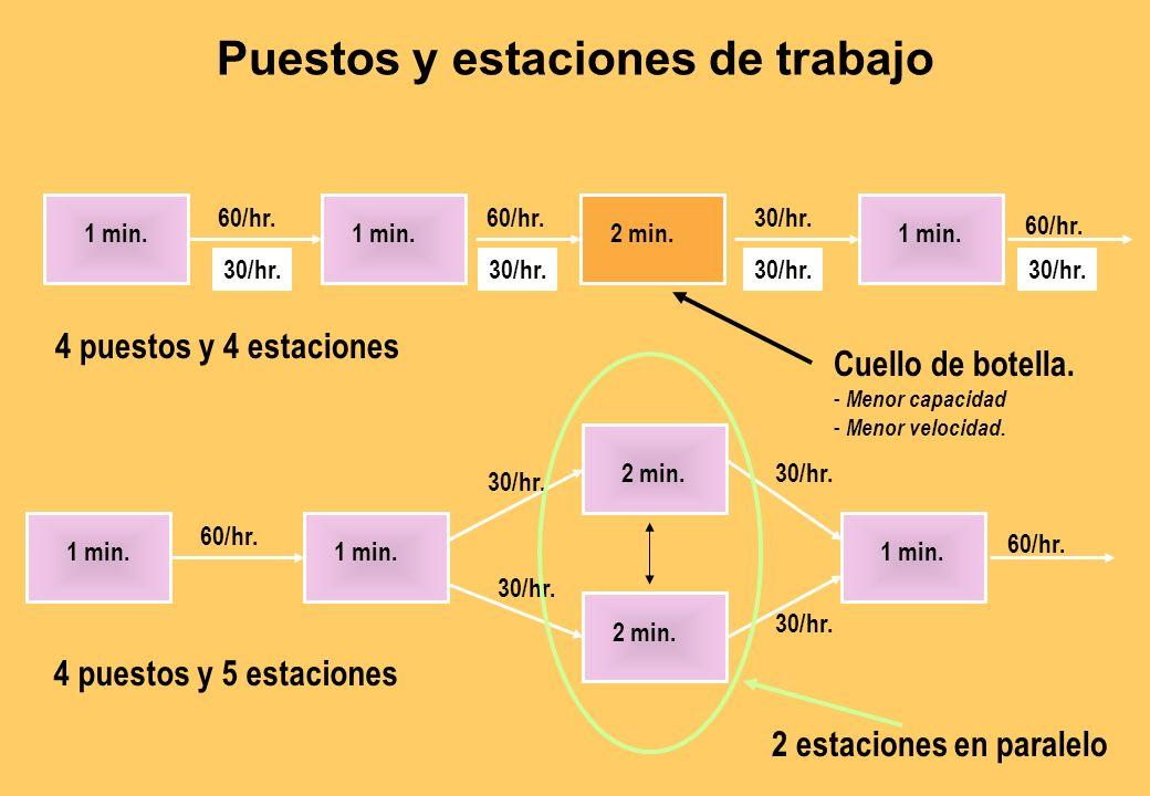 ESTRUCTURA LOGICO-BASICA Todo proceso está conformado por un conjunto de pequeños pasos o actividades. Procesos Sistema operaciones
