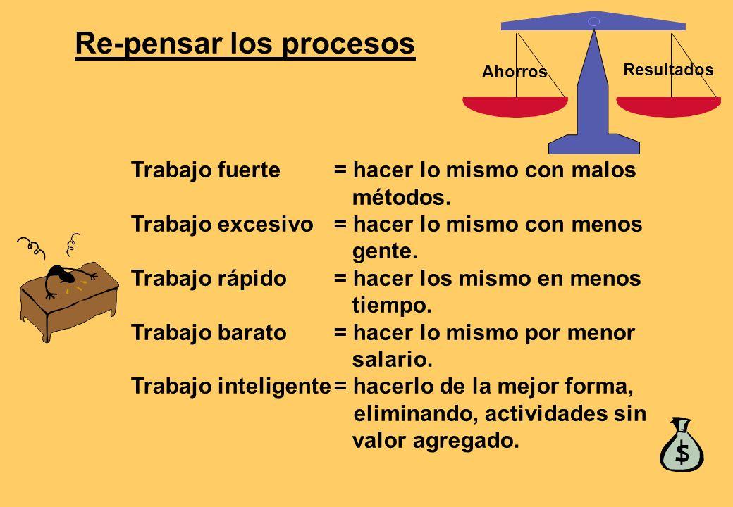 MEDIDA DEL RENDIMIENTO DE UN PROCESO: PRODUCTIVIDAD Medición parcial: output/(input simple) Medición multi-factor: output/(inputs multiples) Medición