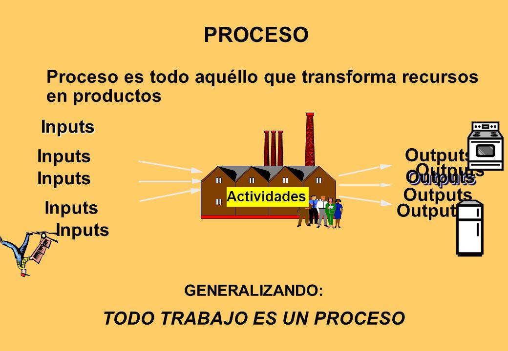 PROCESO Outputs Inputs Proceso es todo aquéllo que transforma recursos en productos GENERALIZANDO: TODO TRABAJO ES UN PROCESO Inputs OutputsOutputs Inputs Actividades