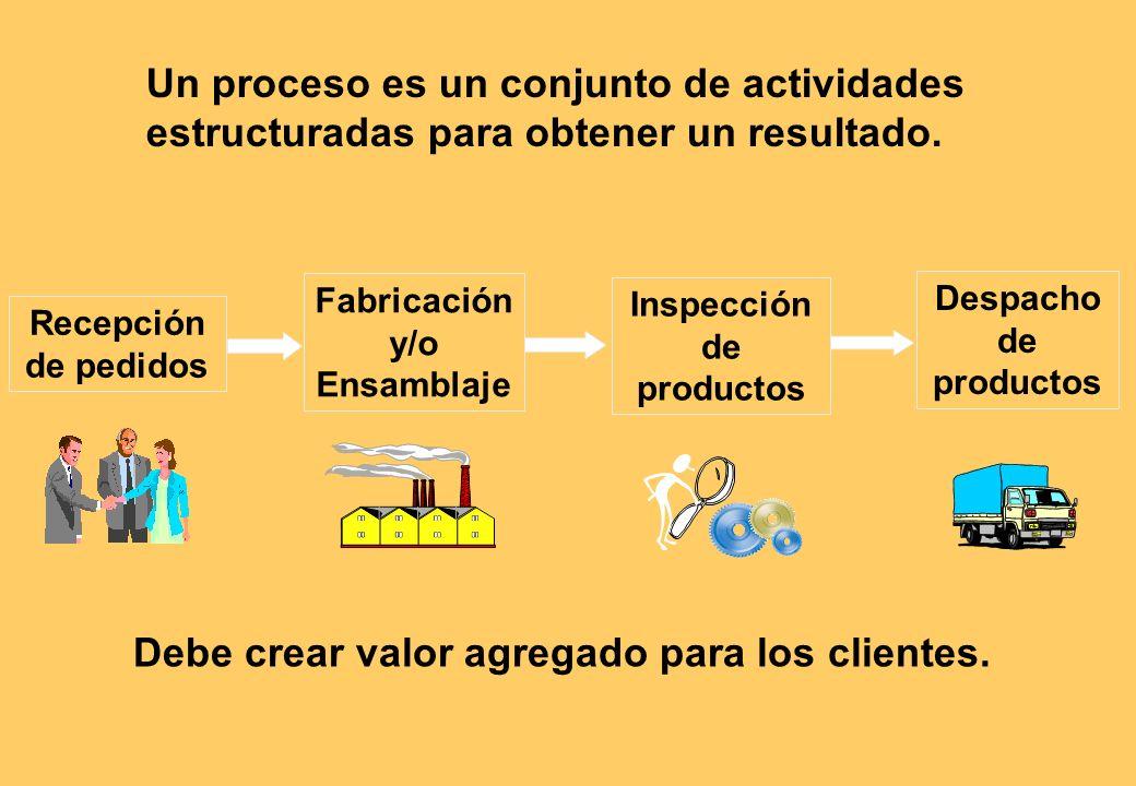 Un proceso es un conjunto de actividades estructuradas para obtener un resultado.