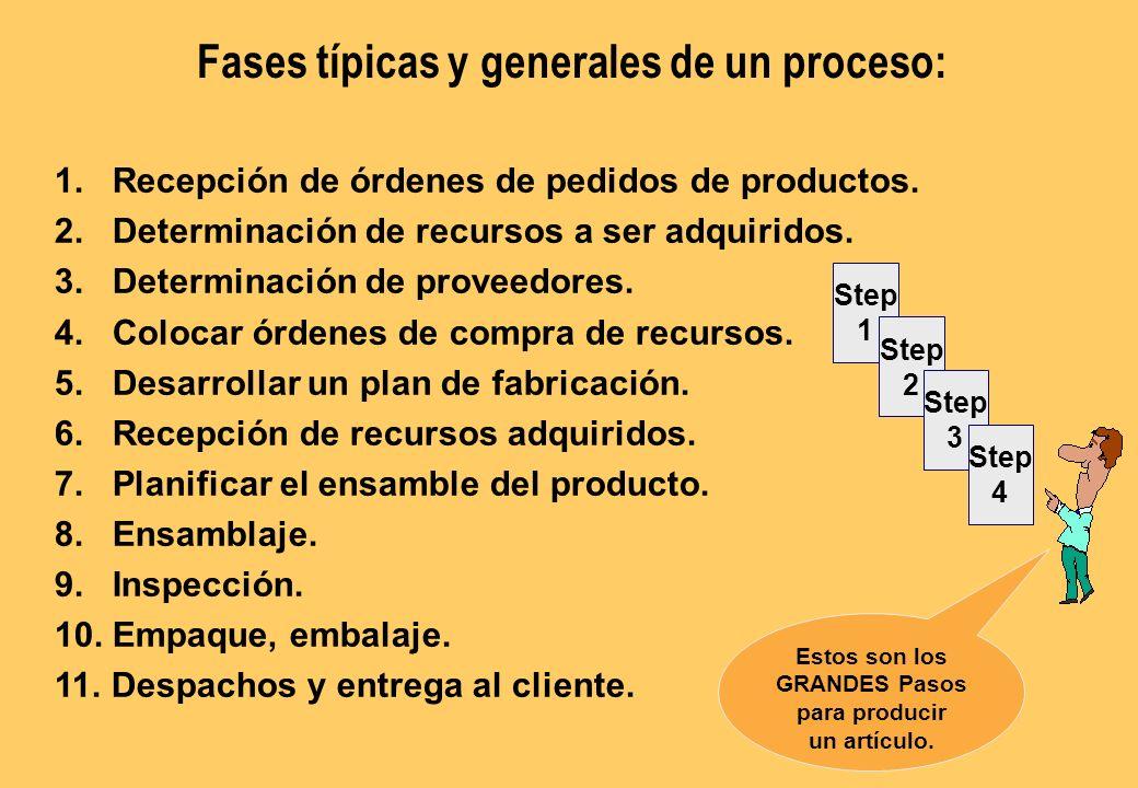 1.Recepción de órdenes de pedidos de productos. 2.