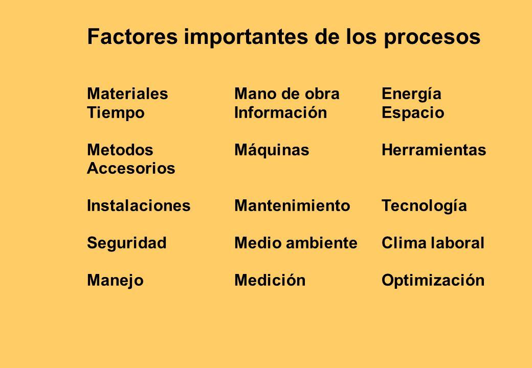 Factores importantes de los procesos MaterialesMano de obraEnergía TiempoInformaciónEspacio MetodosMáquinasHerramientas Accesorios InstalacionesMantenimiento Tecnología SeguridadMedio ambienteClima laboral ManejoMediciónOptimización