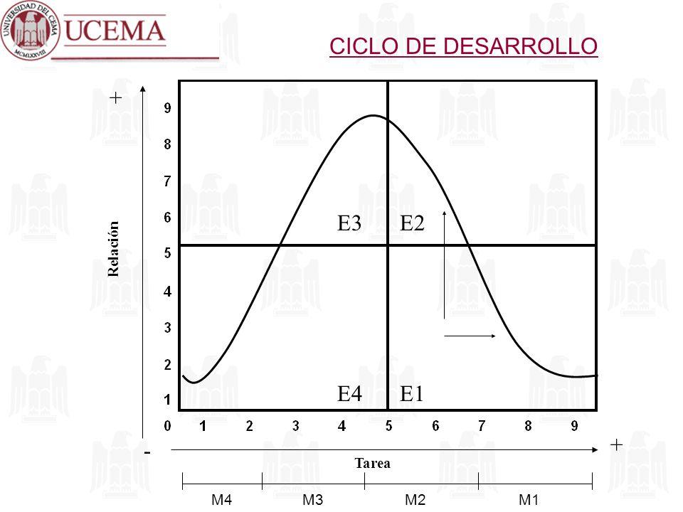 Relación Tarea + + - E3E2 E4E1 M4M3M2M1 CICLO DE DESARROLLO