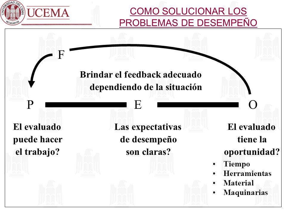 Brindar el feedback adecuado dependiendo de la situación PEO F El evaluado puede hacer el trabajo? Las expectativas de desempeño son claras? El evalua
