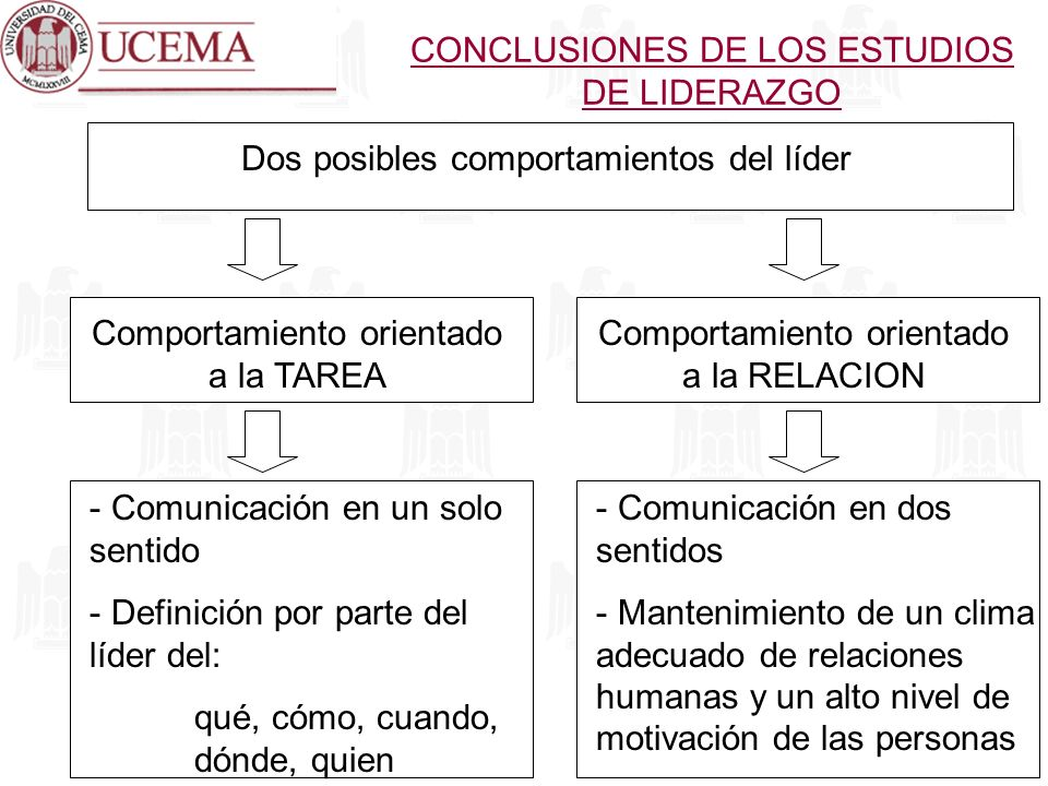 CONCLUSIONES DE LOS ESTUDIOS DE LIDERAZGO Dos posibles comportamientos del líder Comportamiento orientado a la RELACION Comportamiento orientado a la