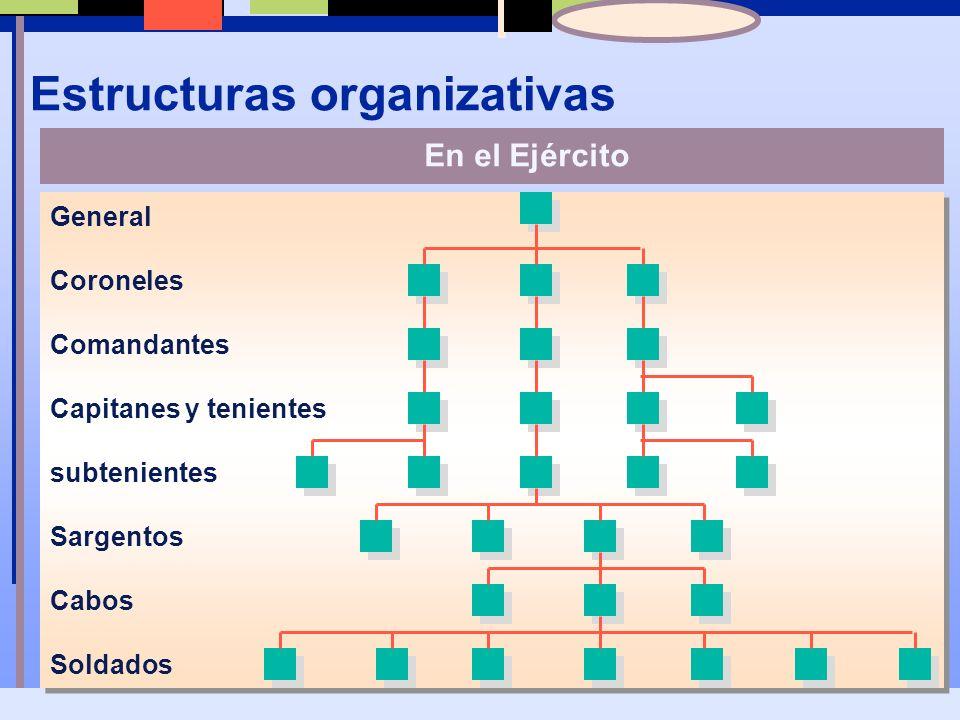 Estructuras organizativas Socio principal Socios Asociados Un bufete de abogados típico