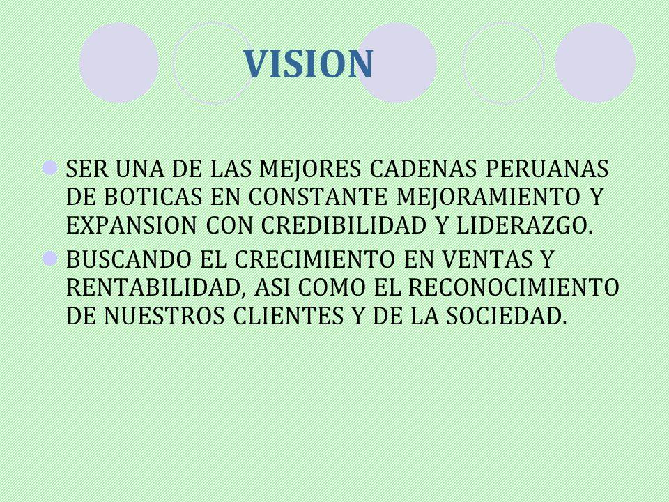 VISION SER UNA DE LAS MEJORES CADENAS PERUANAS DE BOTICAS EN CONSTANTE MEJORAMIENTO Y EXPANSION CON CREDIBILIDAD Y LIDERAZGO. BUSCANDO EL CRECIMIENTO
