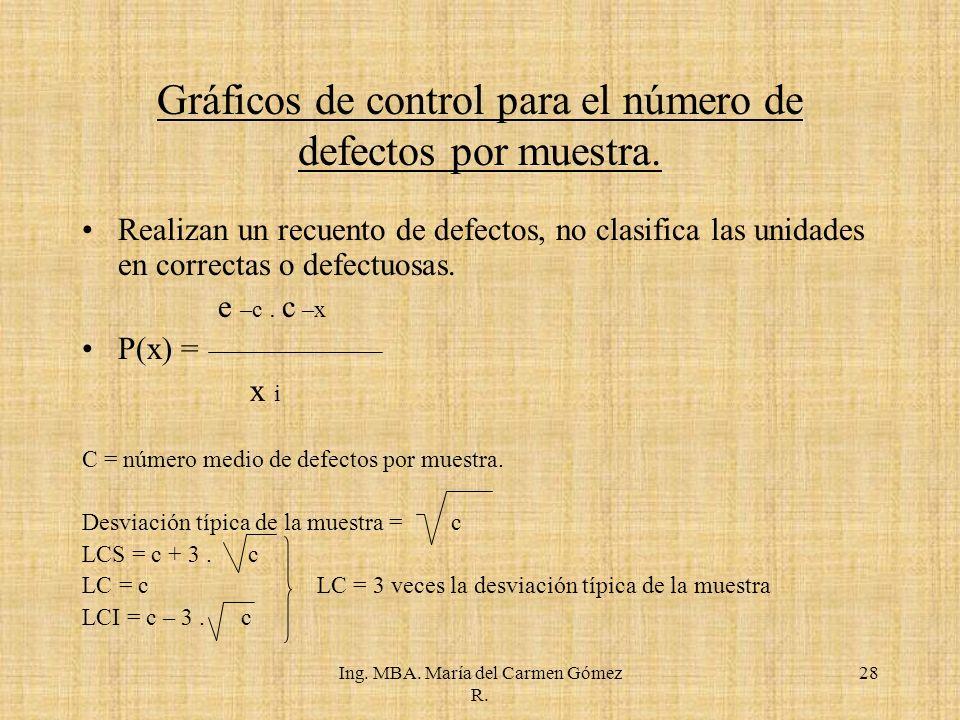Ing.MBA. María del Carmen Gómez R. Gráficos de control para el número de defectos por muestra.