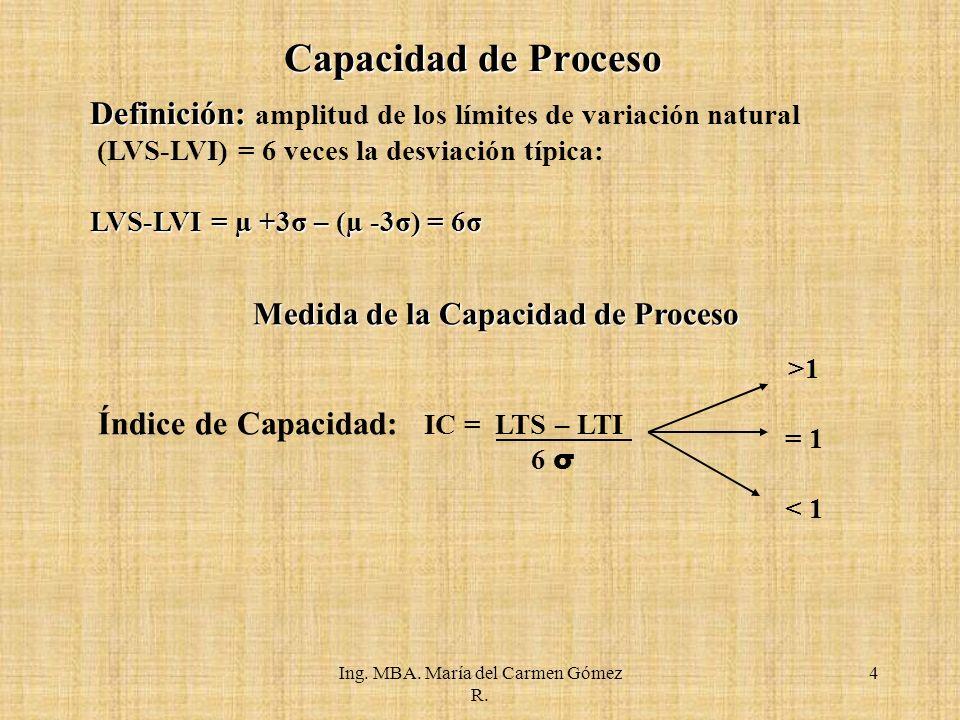Ing. MBA. María del Carmen Gómez R. Capacidad de Proceso Situaciones que se pueden presentar: 5