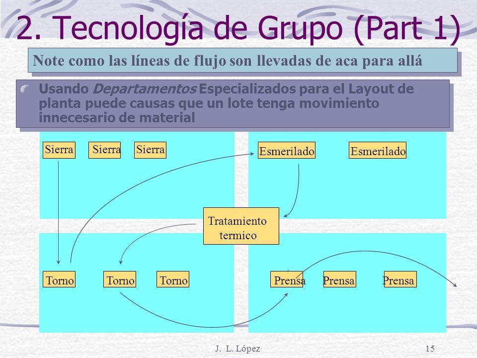 J. L. López14 2.Tecnología de Grupo (Multi- modelo)... Pero el entrenamiento en varias áreas hace que el kanban de precisión haga posible tener emplea