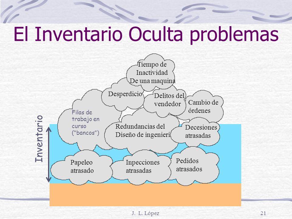 J. L. López20 El Inventario Oculta problemas Cambio de órdenes Redundancias del Diseño de ingeniería Delitos del vendedor Desperdicio Decesiones atras