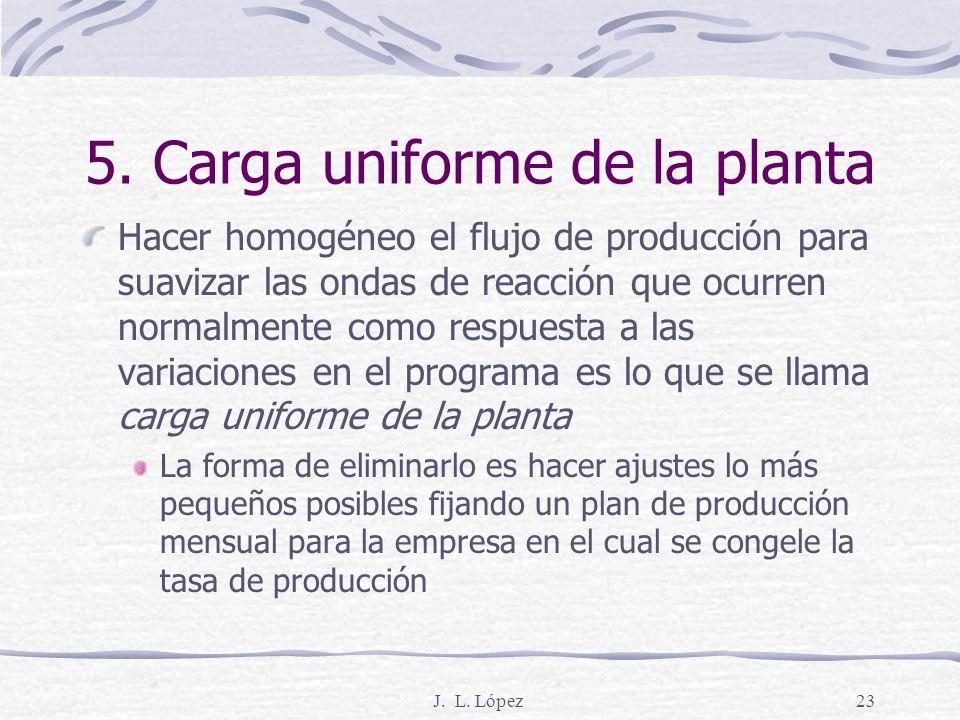 J. L. López22 5. Carga uniforme de la planta No uniforme Ene. UnidadesFeb. UnidadesMar. Unidades Total 1,2003,5004,3009,000 Uniforme Ene. UnidadesFeb.