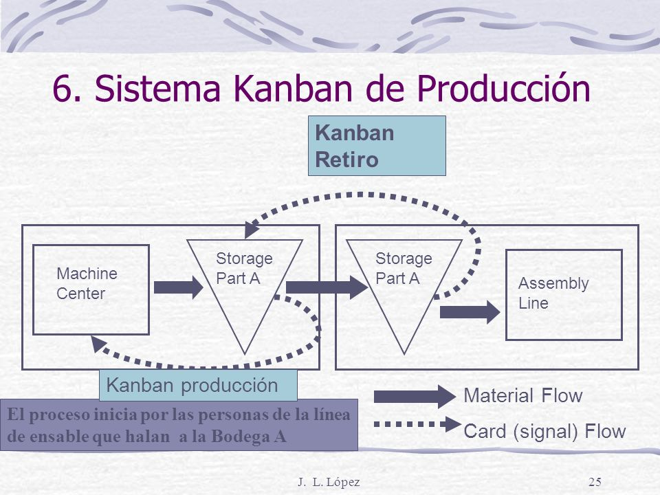 J. L. López24 5. Carga uniforme de la planta Se logra con: Fabricando la misma combinación de productos cada día pero en pequeñas cantidades