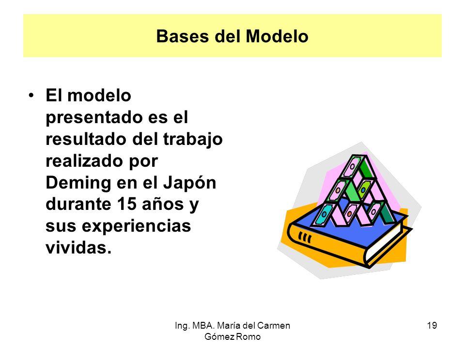 Bases del Modelo El modelo presentado es el resultado del trabajo realizado por Deming en el Japón durante 15 años y sus experiencias vividas. 19Ing.