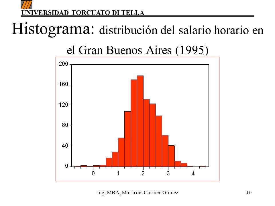 UNIVERSIDAD TORCUATO DI TELLA Ing. MBA, María del Carmen Gómez10 Histograma: distribución del salario horario en el Gran Buenos Aires (1995)
