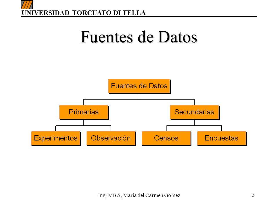 UNIVERSIDAD TORCUATO DI TELLA Ing. MBA, María del Carmen Gómez3 Tipos de Datos
